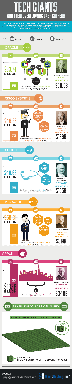 Tech-Infographic